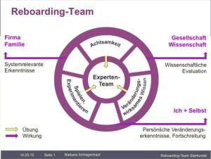 ReboardingTeam_Grafik